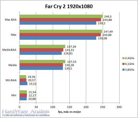 Benchmarks NVIDIA GeForce GTX 690